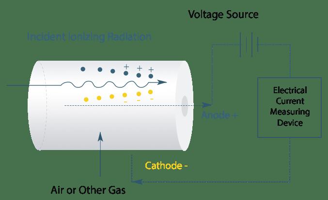 Radon Sensor Function